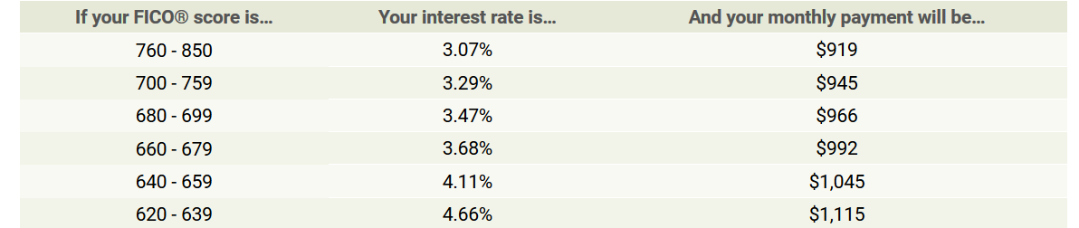 FICO scores and rates